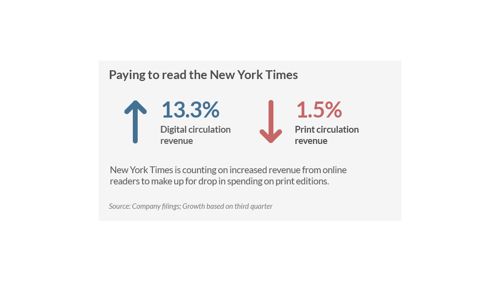 nyt earnings two
