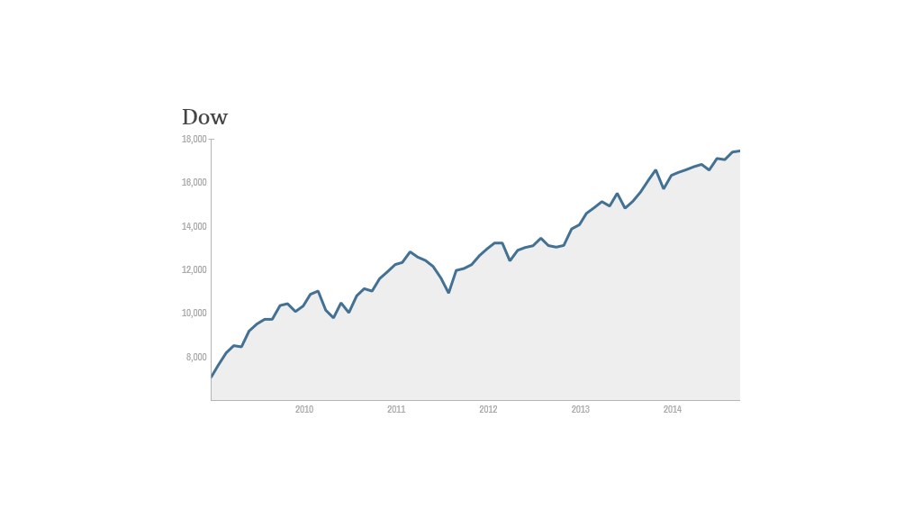 dow since 2009
