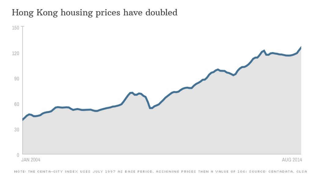 chart residential data