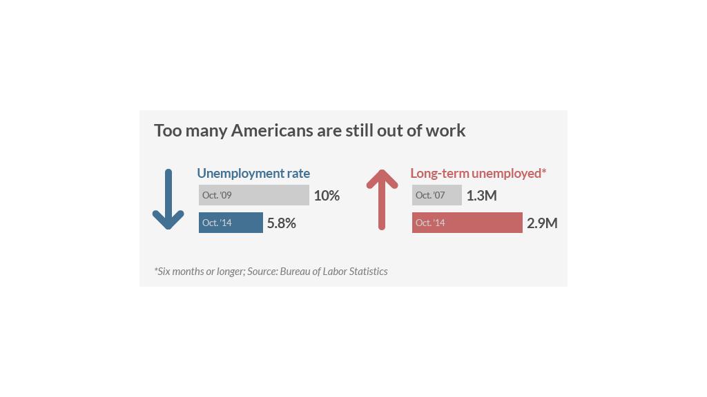 economy unemployment