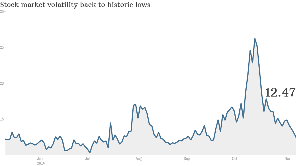 VIX volatility Nov 10
