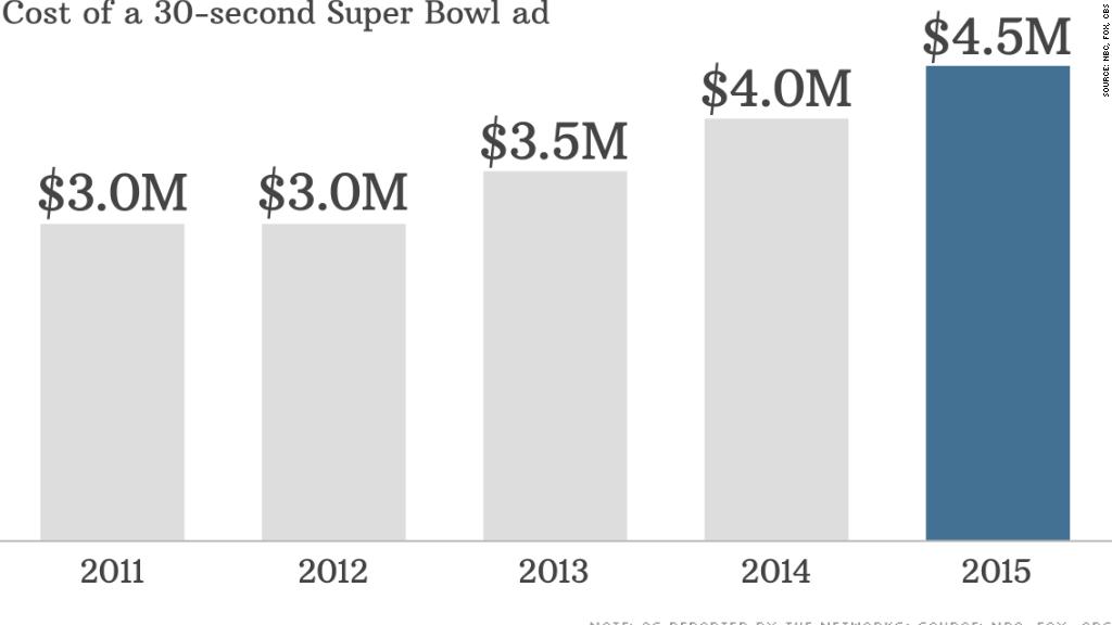 chart super bowl ad cost
