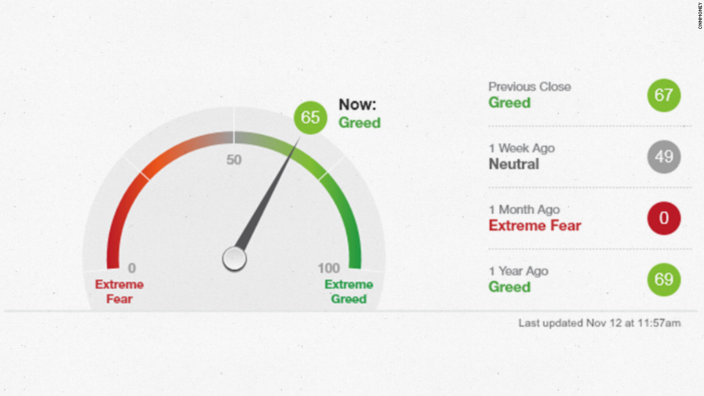 fear greed index nov2014
