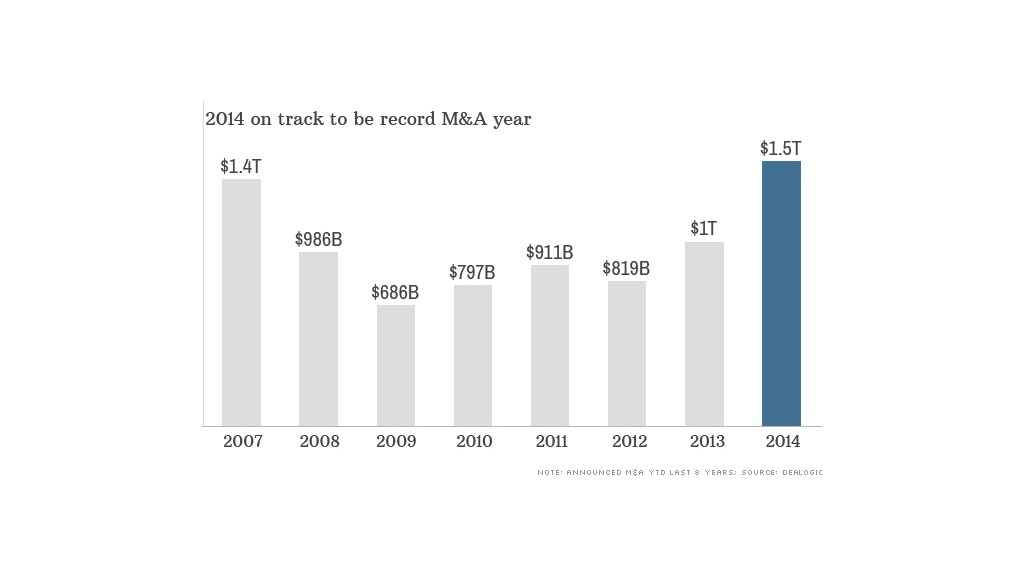 us mergers and acquisitions