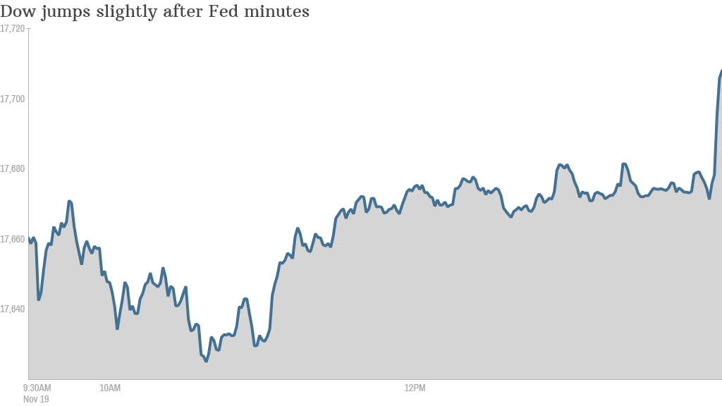 Dow Fed minutes