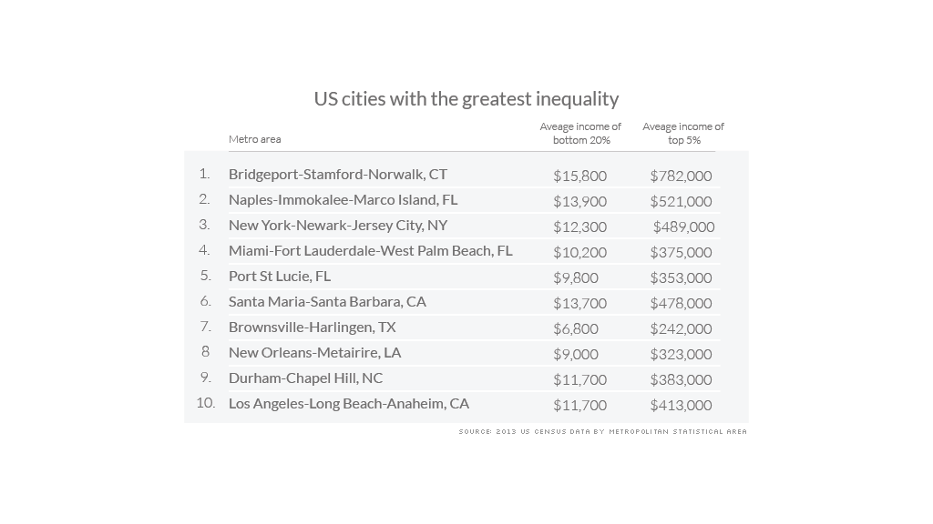 metro income inequality greatest