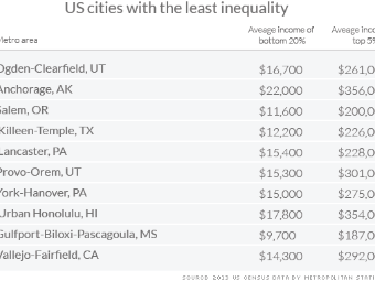 What economic equality looks like in America