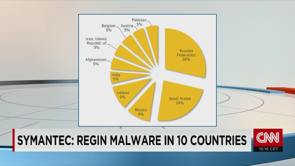 'Regin' is no typical malware