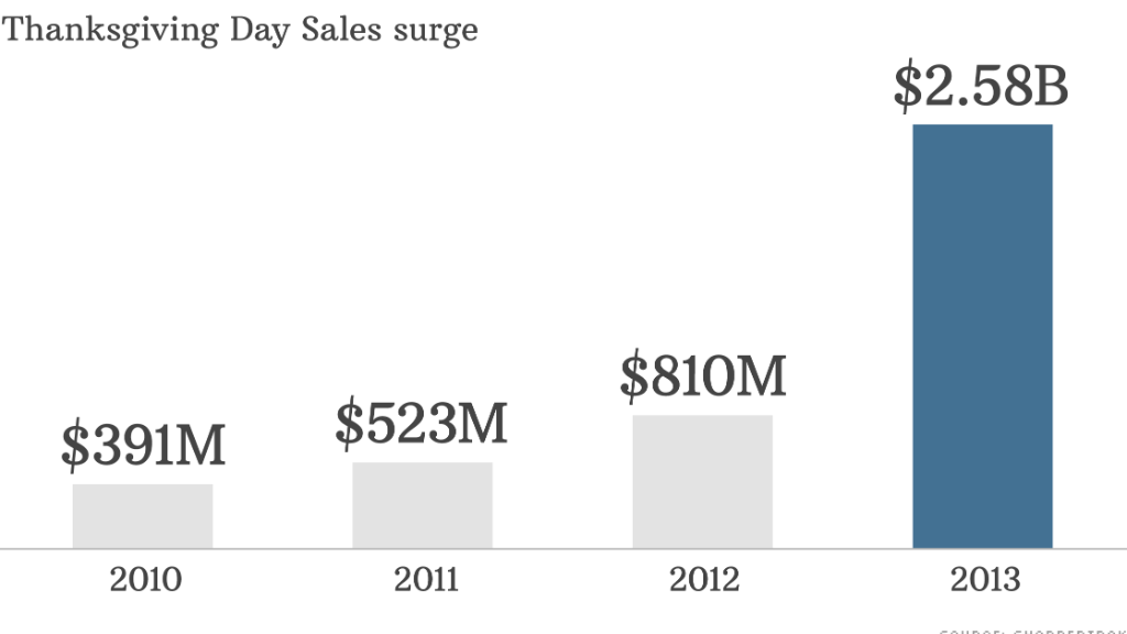 thanksgiving day sales surge