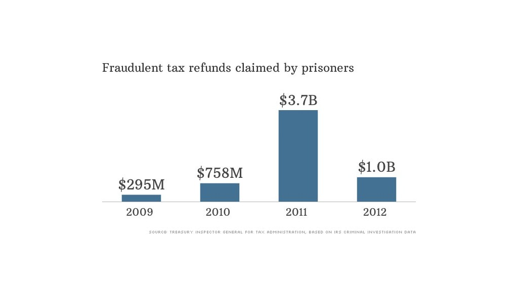 fraudulent tax refunds 2