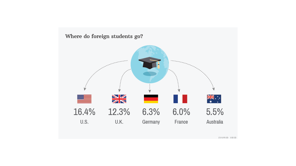 foreign students