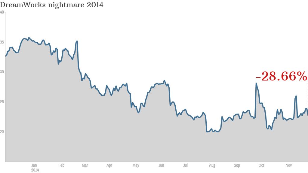 DreamWorks stock