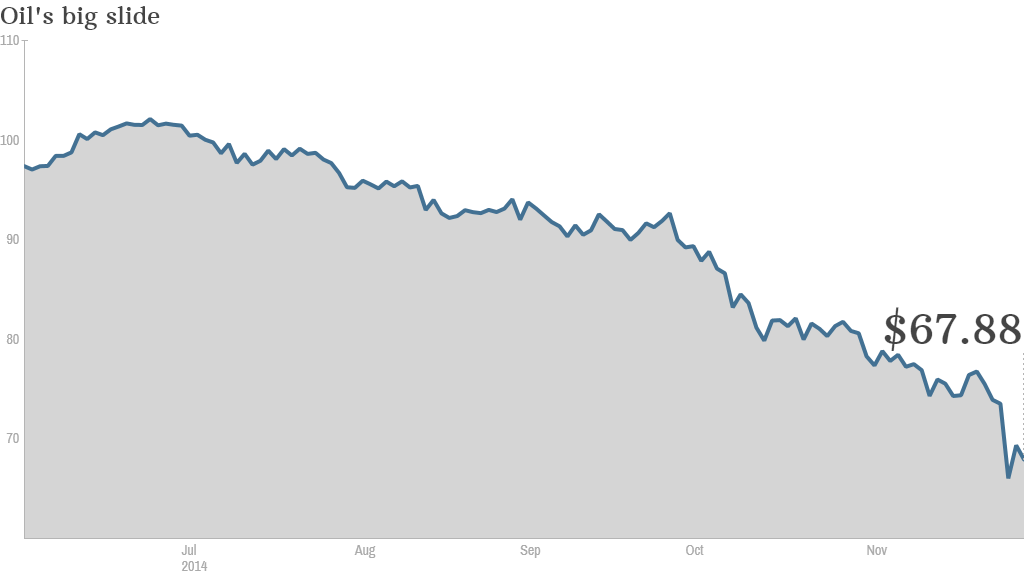 oil price 2014