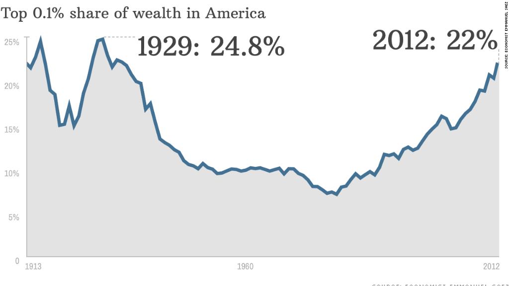 chart income equality
