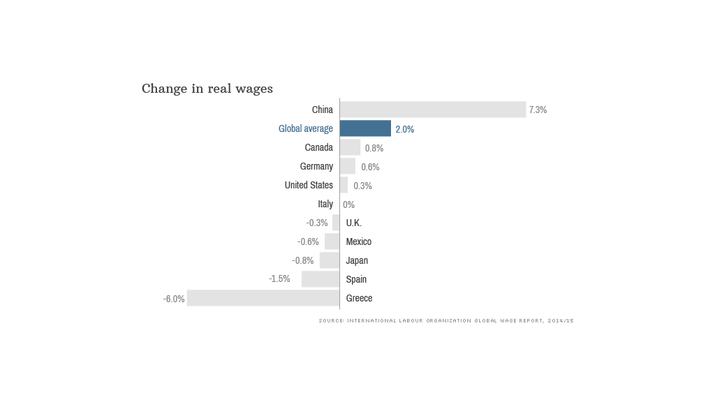 change in real wages