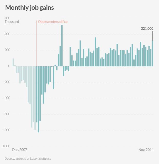 american jobs gains