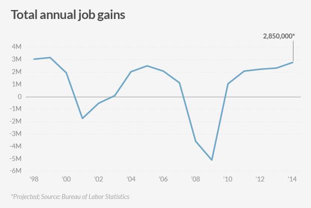 american jobs annual