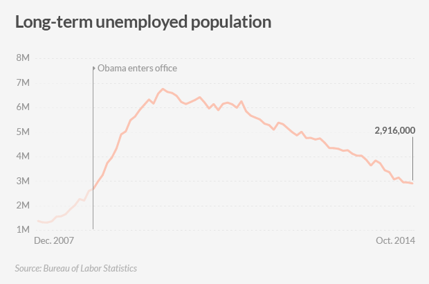 american jobs long term