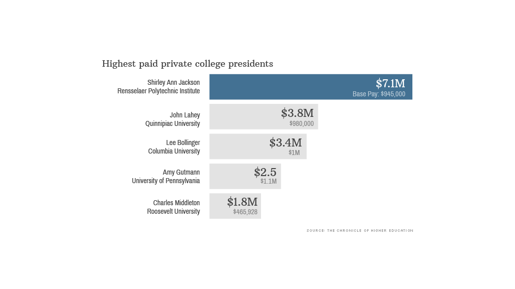 highest paid college presidents