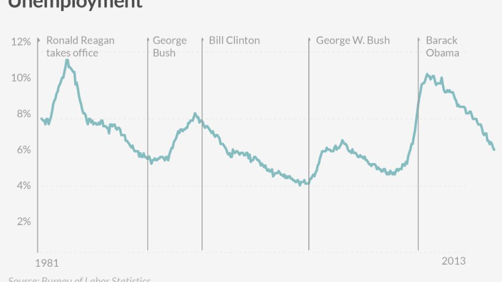 comparing obama unemployment