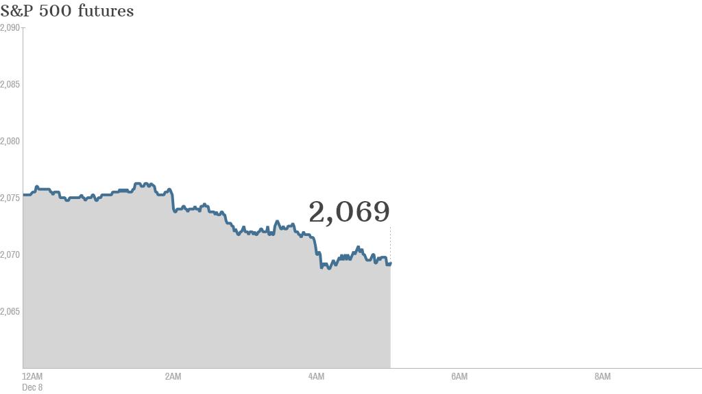 S&P futures 1208