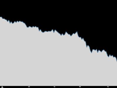 oil chart $65
