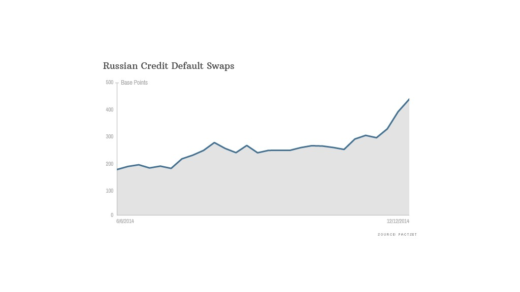 russian credit default