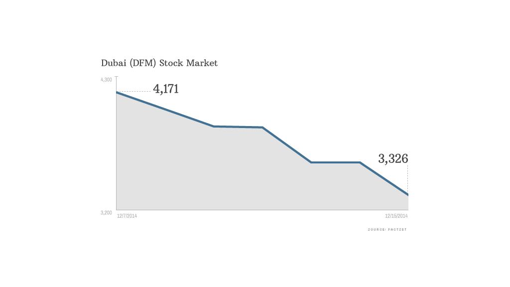 middle east stock market crash dubai