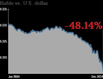 Russia Heading For Crash As Ruble Plummets