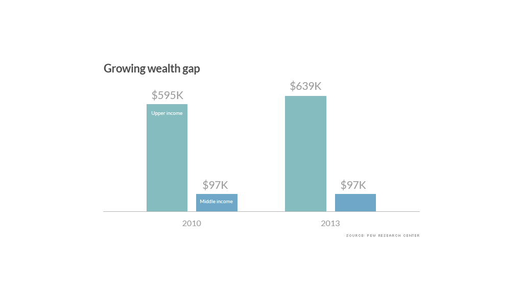 chart growing wealth gap
