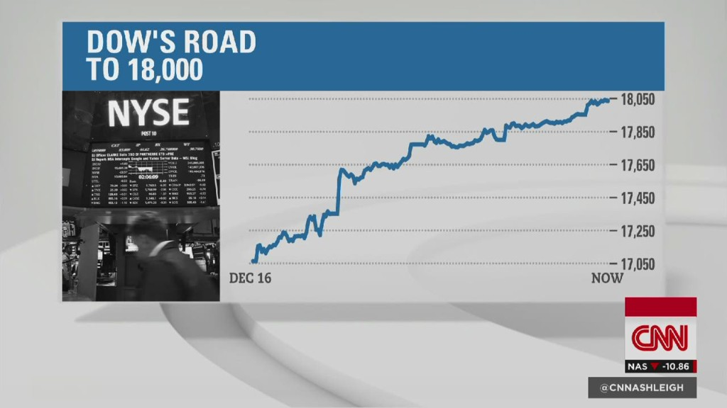 Dow breaks 18,000 mark