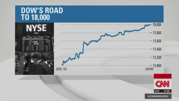Dow hits 18,000 for first time ever