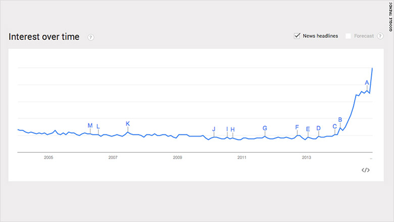 bae google trends