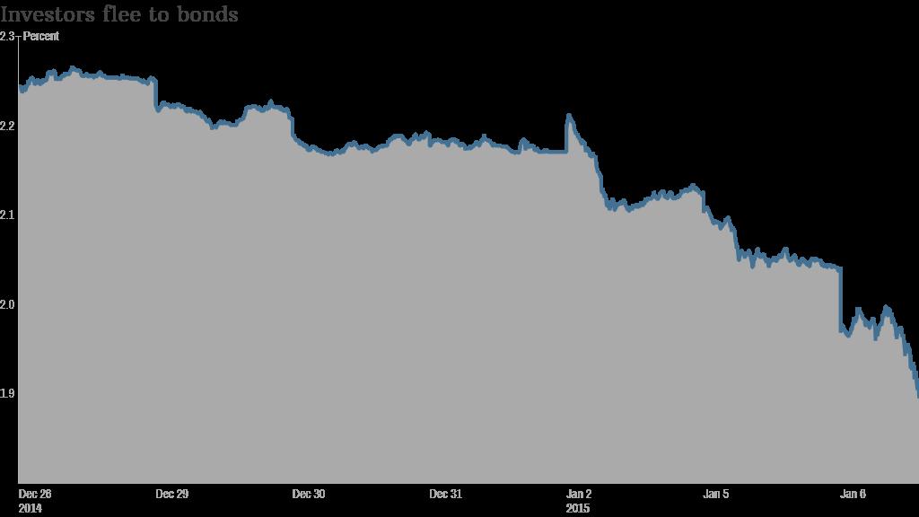 bond yield jan 6