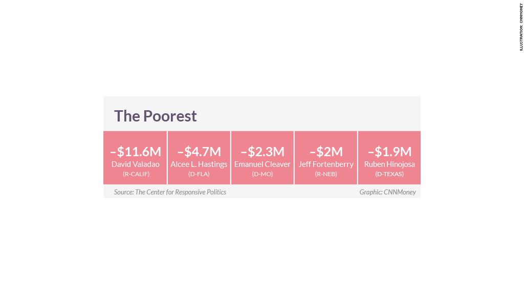 congress wealth poor