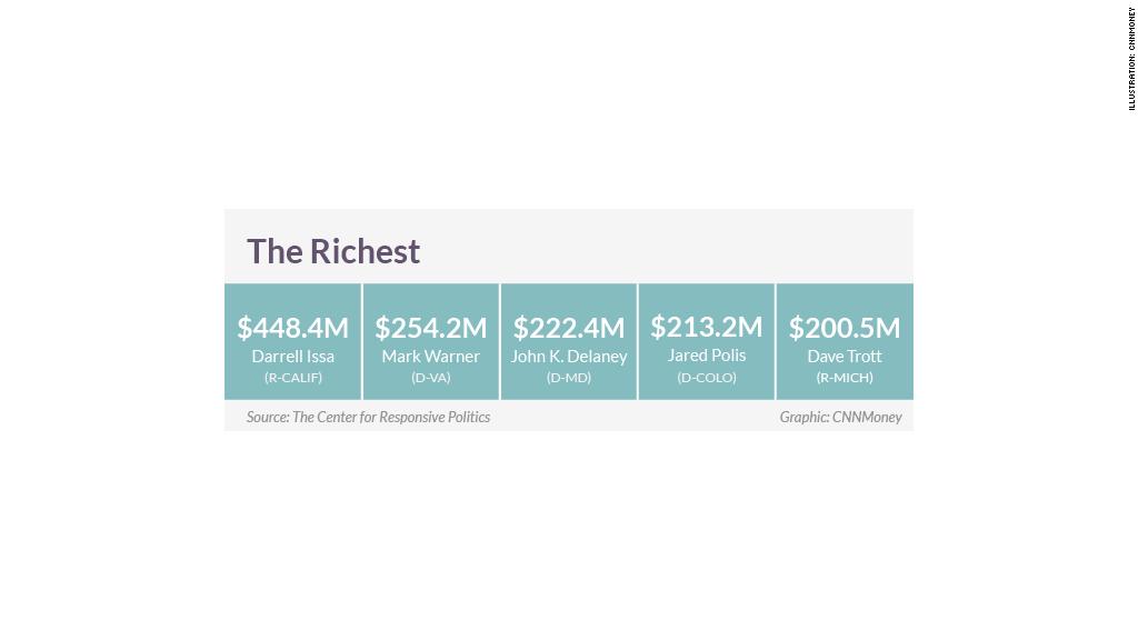 congress wealth rich