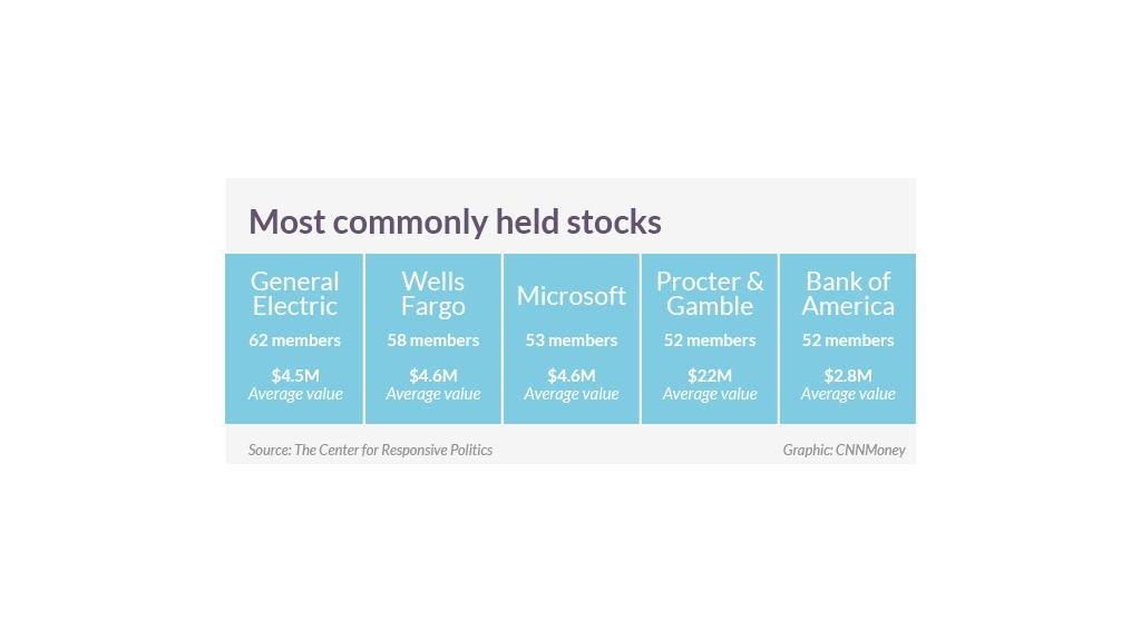 congress wealth stocks