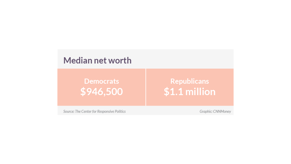 congress wealth median