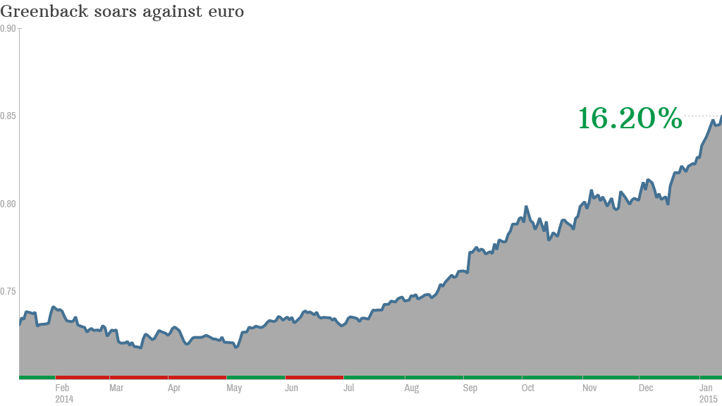 dollar euro currencies chart