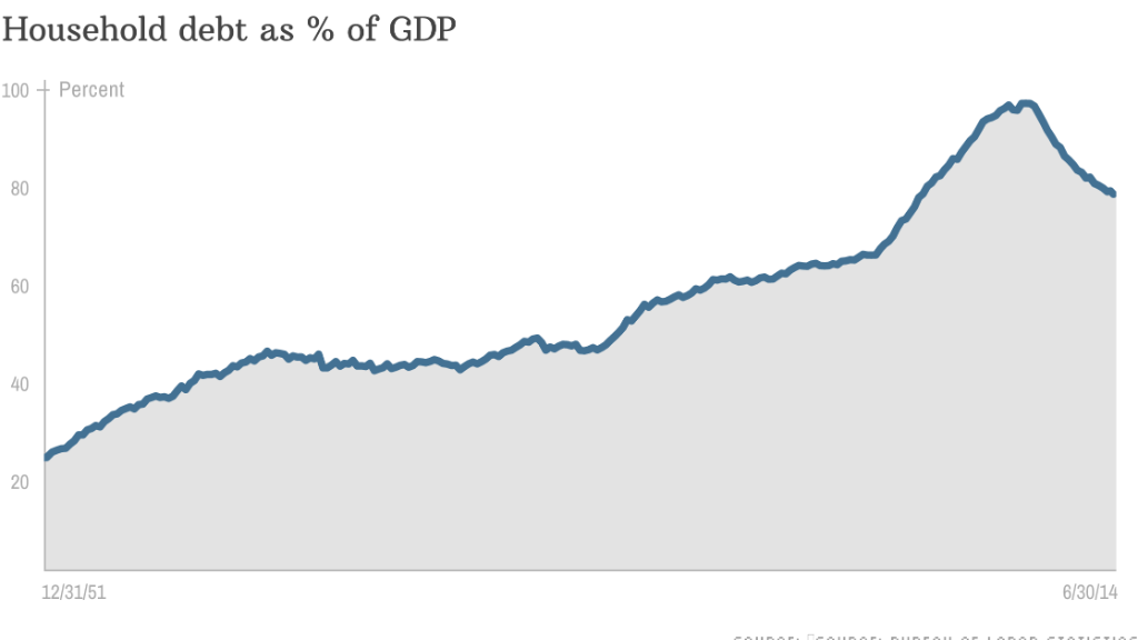 chart household debt gdp