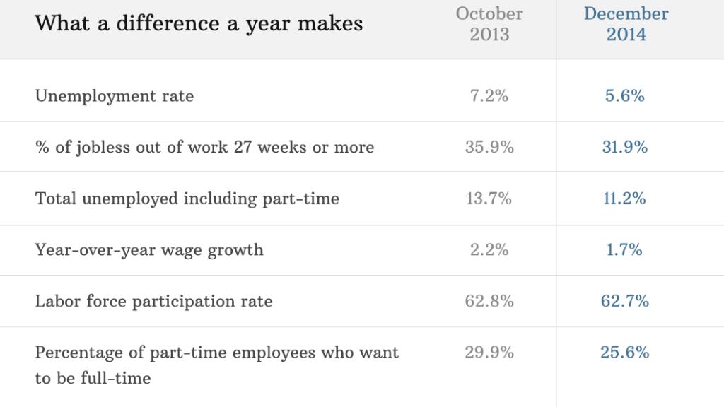 unemployment 2013 2014