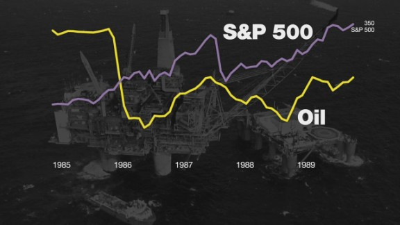 Cheap oil can be good for stock market