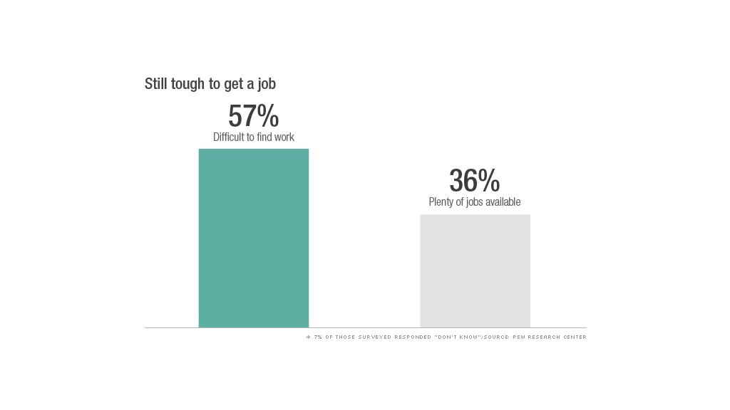 cost of living job