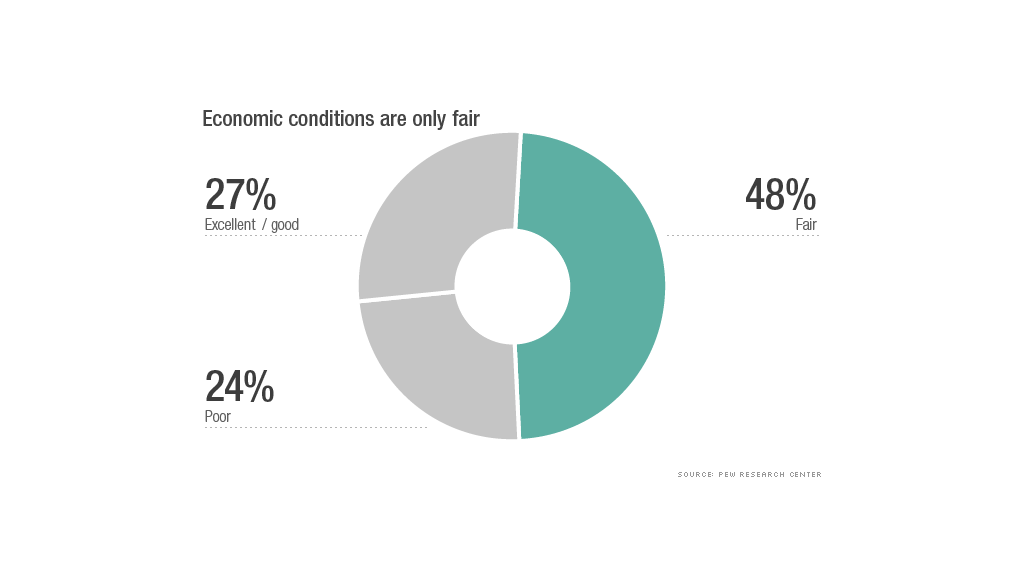 cost of living economic conditions
