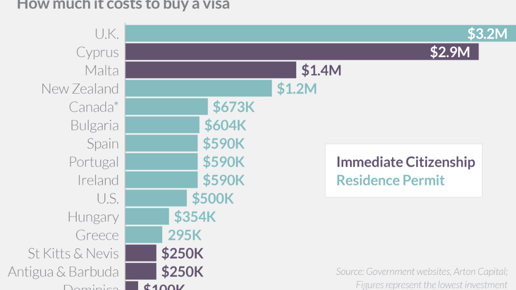 investor visa prices