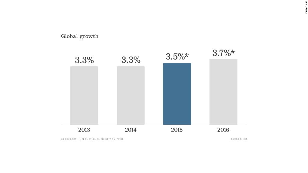 chart global economy 011915