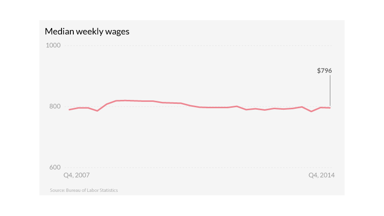 americans jobs weekly wages q4 2014