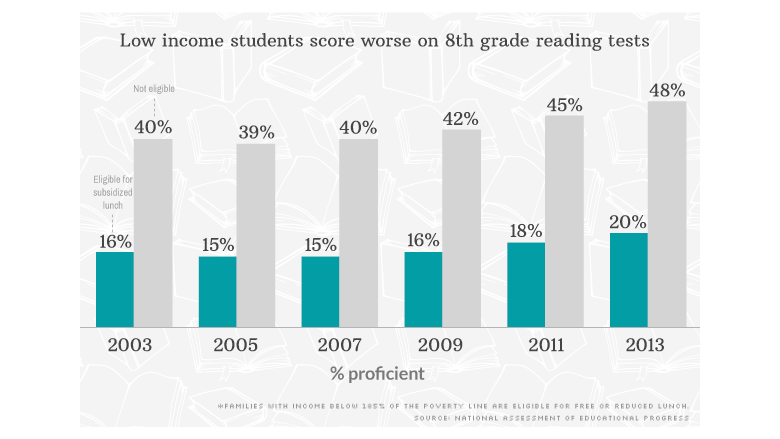 low income students reading