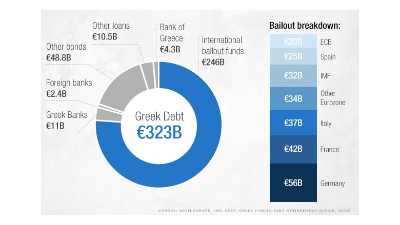 greek debt chart