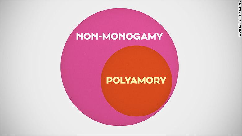 polyamory circle chart